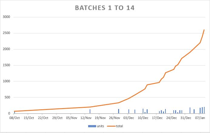 batches1-14